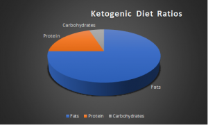 Ketogenic Diet Ratios